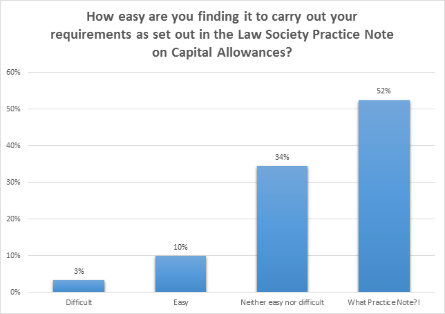 capitalallowancespoll