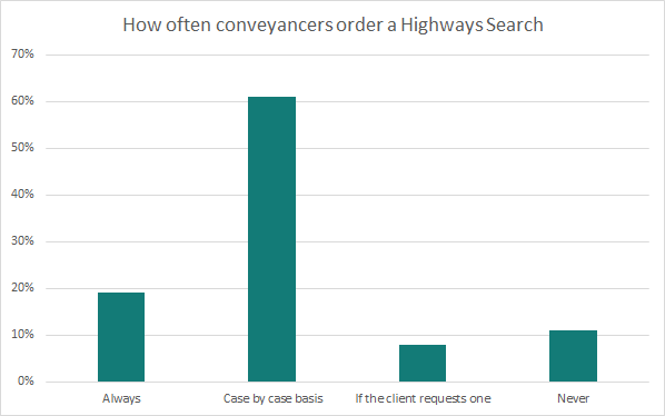 Highways Search Results